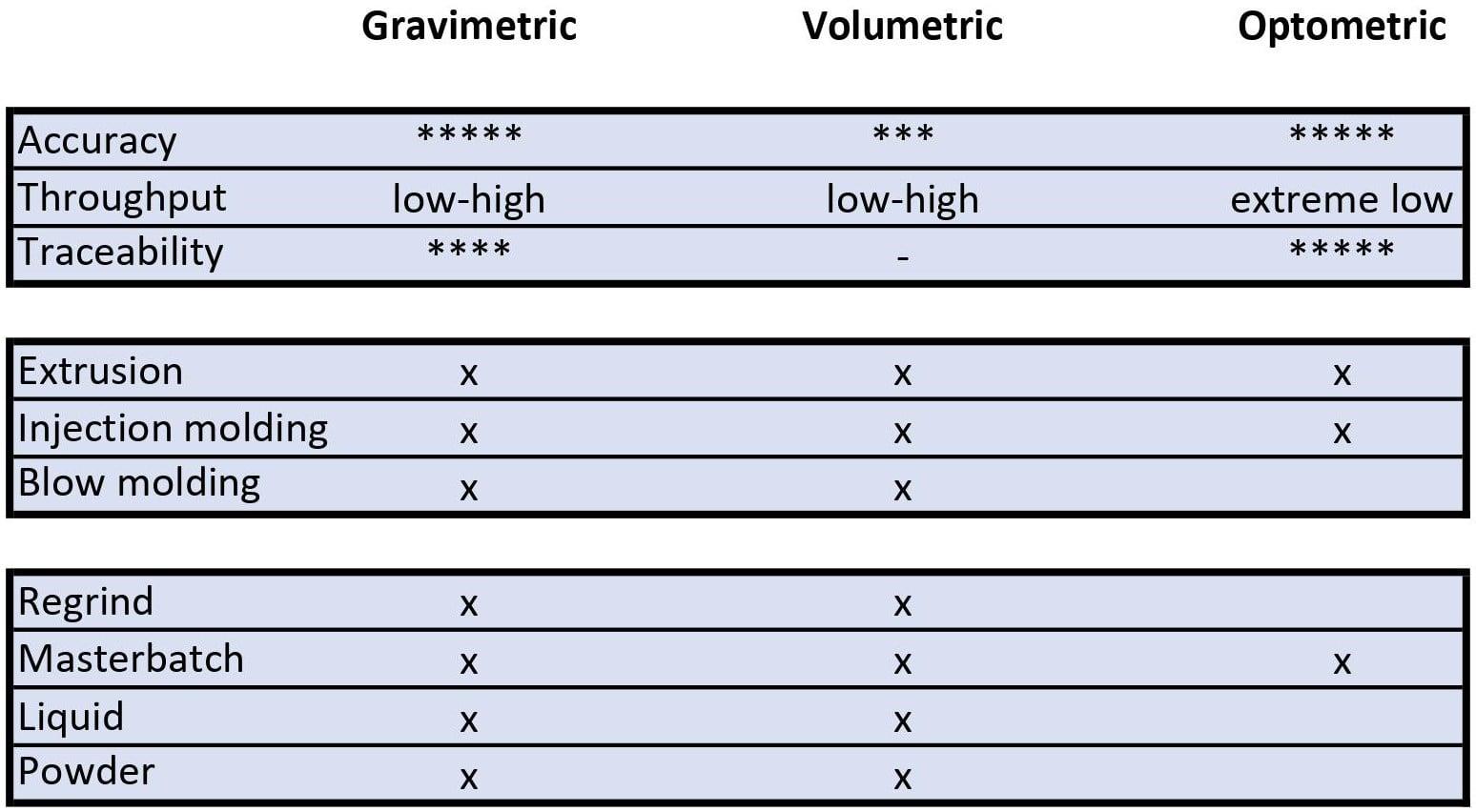 Features gravimetric, volumetric and optometric dosing technology
